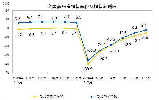 2020年1-7月全国房地产开发投资同增3.4%,销售面积下降5.8%